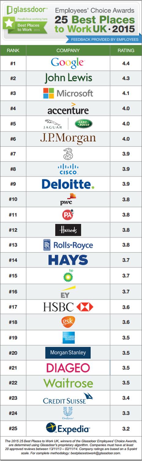 best companies uk