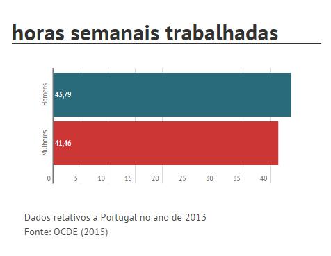 horas trabalhadas em Portugal